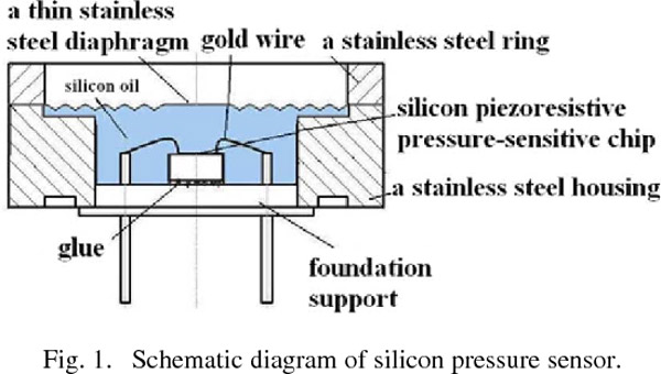 Pressure Transducer Introduction - Shanghai XuYan Precision
